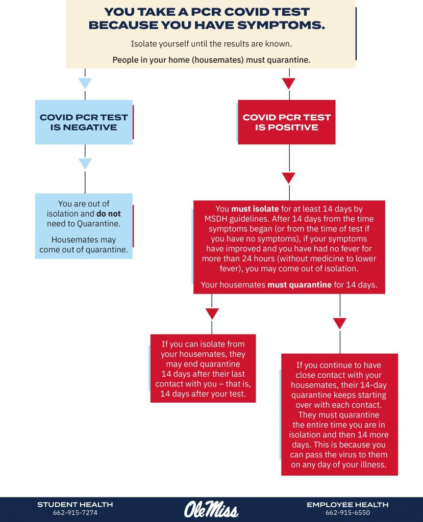 Flow chart for what to do when you take a non-rapid COVID-19 because you have symptoms