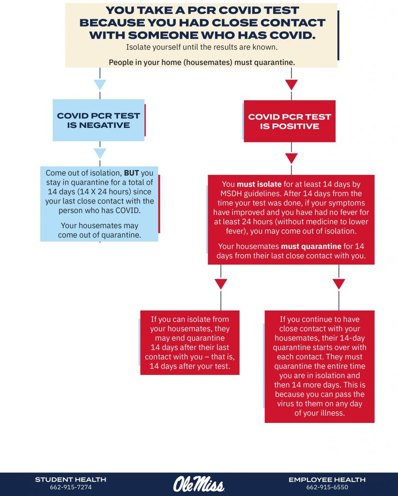 Flow chart for what to do when you take a non-rapid COVID-19 because your close contact has tested positive