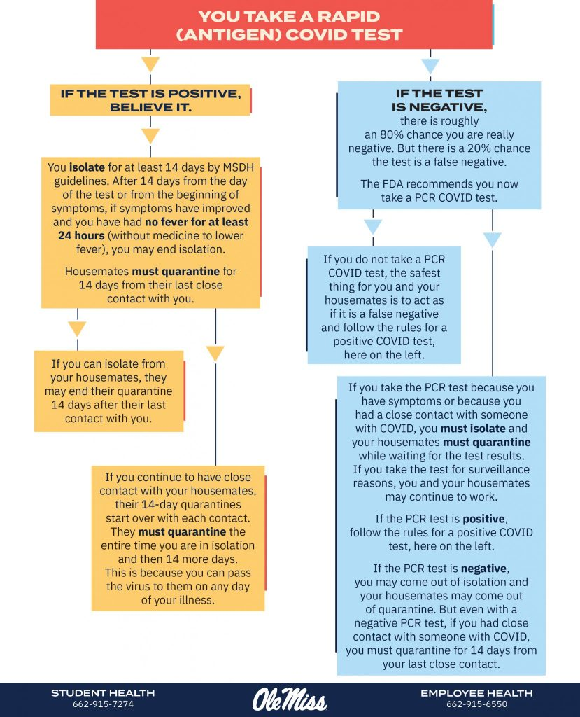 Flow chart for what to do when you take a rapid COVID-19 test