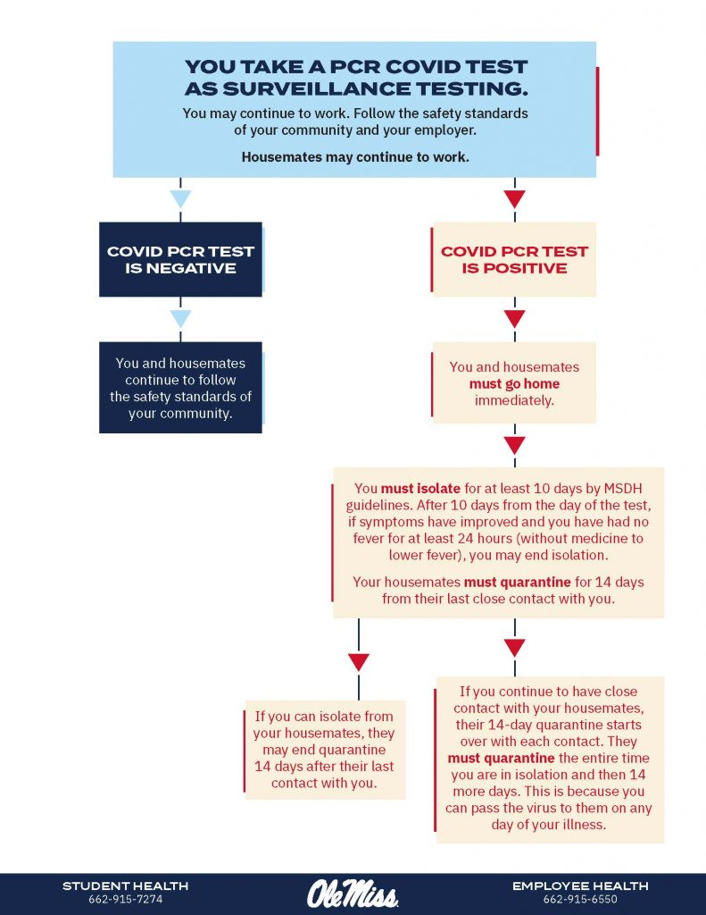 What to do when you take a non-rapid COVID-19 test (symptomatic). Full description available in Decision Flow Chart PDF.